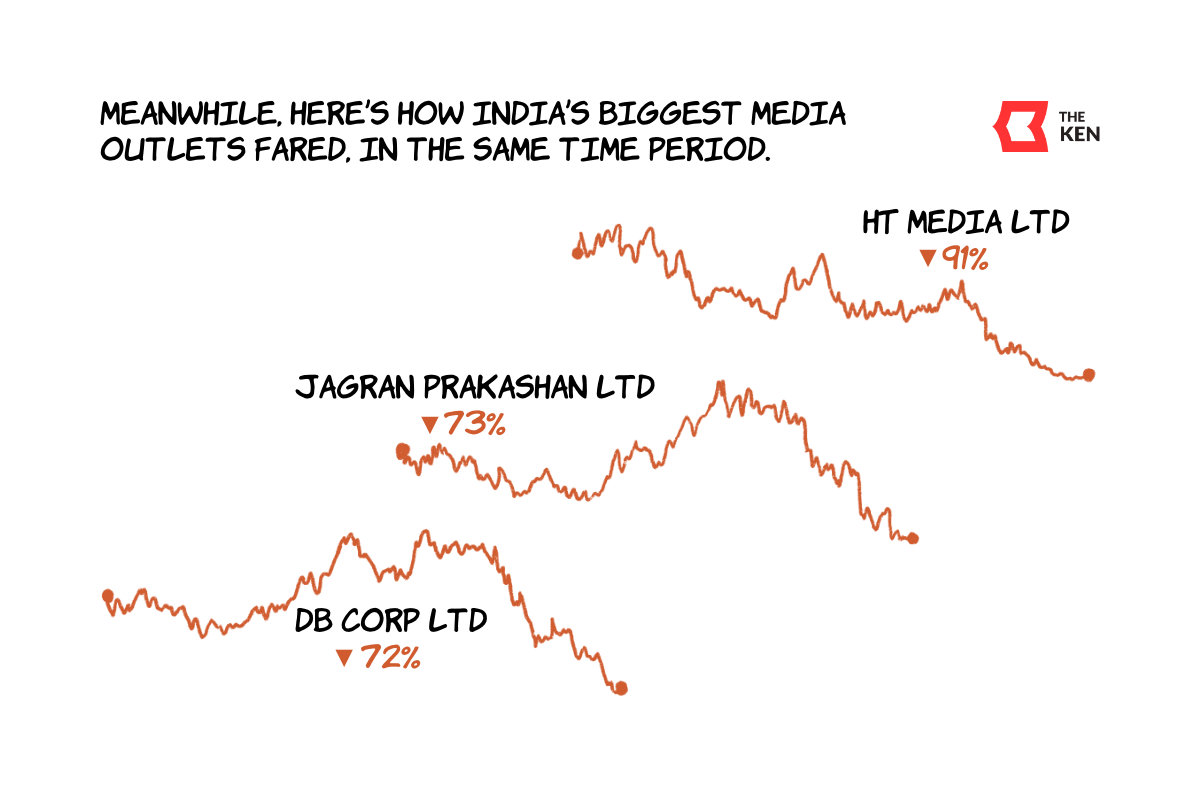 Meanwhile, here's how India's biggest media outlets fared. Their stock prices have plummeted.
