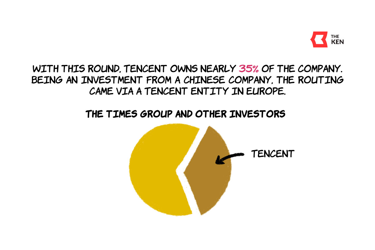 With this round, Tencent owns nearly 35% of the company. For an investment from a Chinese company, the routing came via a Tencent entity in Europe.